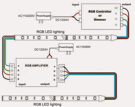 Rgb amplifier wiring diagrag another example of wiring diagram for 5 x 5m strips using single controller rgb wiring diagram cheapraybanclubmaster Gallery